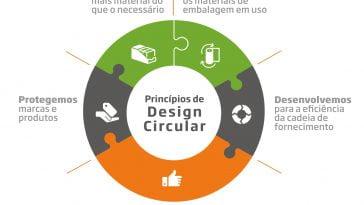 Princípios de Design Circular
